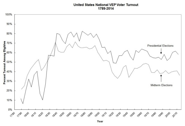 national-turnout-1789-2014